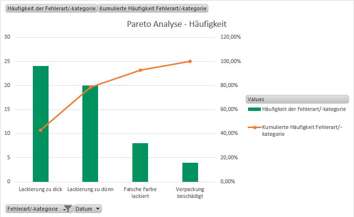 Pareto Analyse Und Pareto Diagramm Qmbase