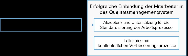 Mitarbeiter Qualitätsmanagement
