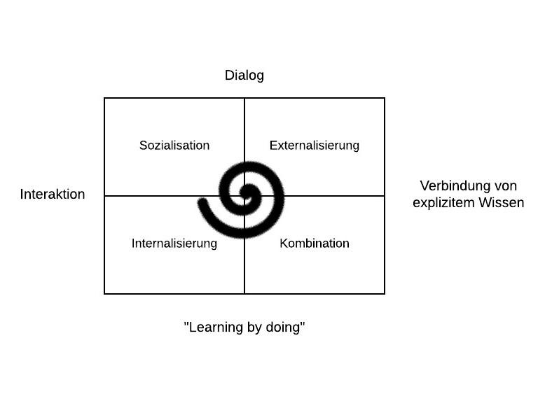Das SECI Modell als dynamisches Modell
