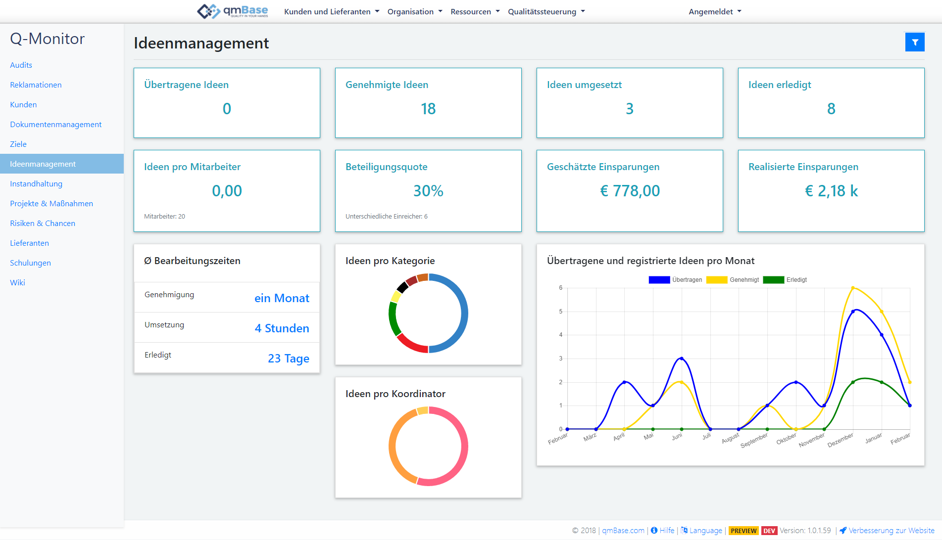 Ideenmanagement Software Dashboard