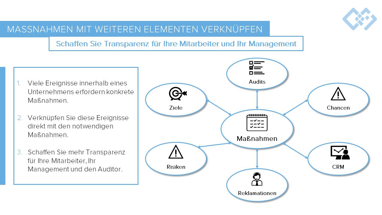 Maßnahmenmanagement Software Konzept