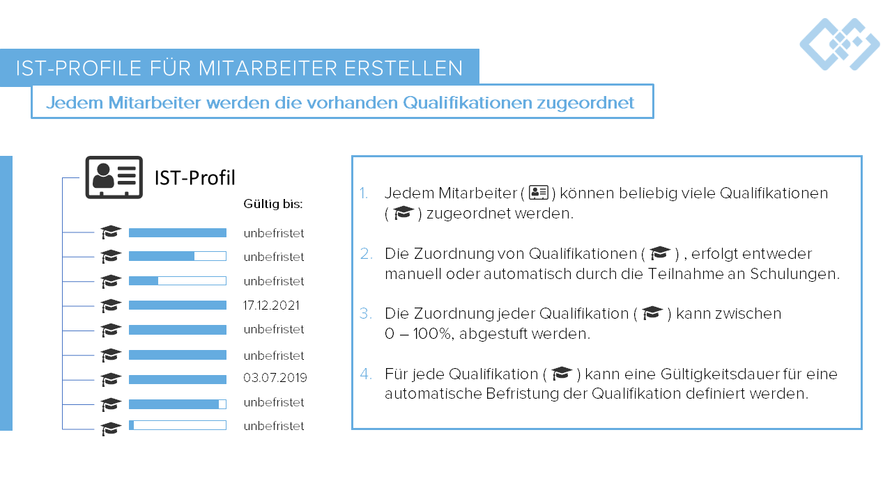 Schulungsmanagement Software Soll-Profil