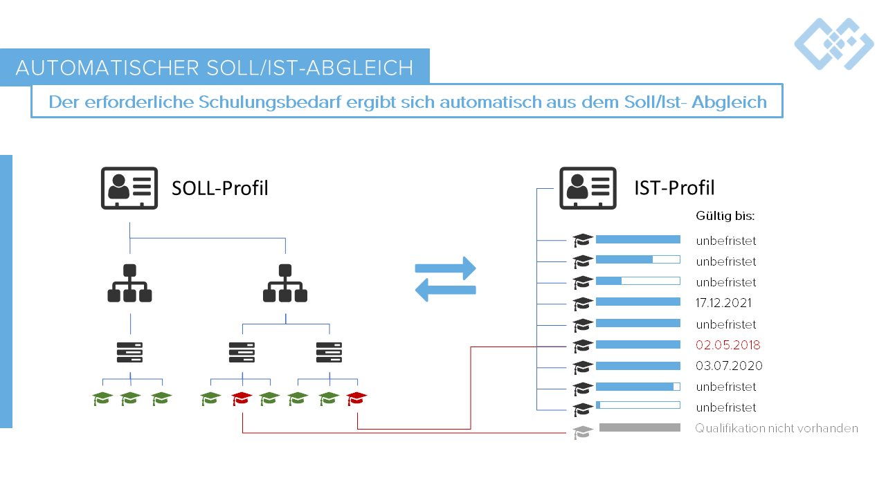 Schulungsmanagement Software Soll-Ist-Abgleich