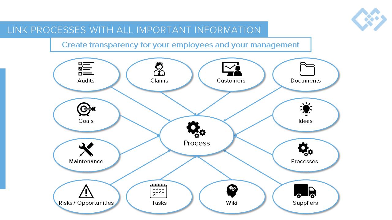 Process Management Software Concept