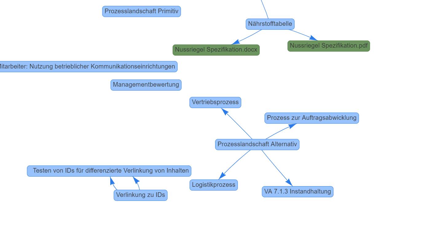 Der Document Graph im Dokumentenmanagement