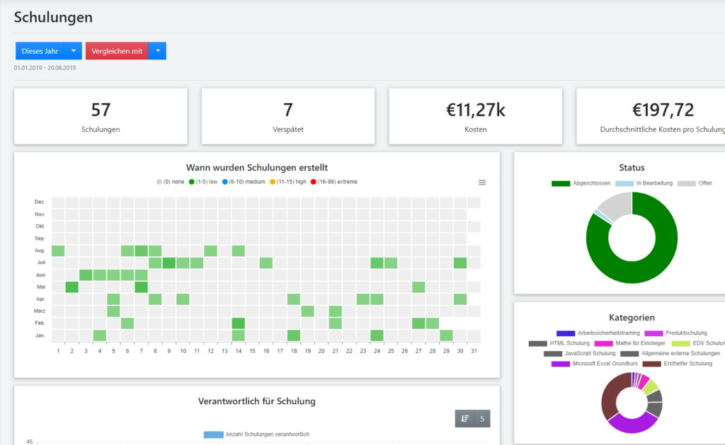 Schulungsmanagement Dashboard