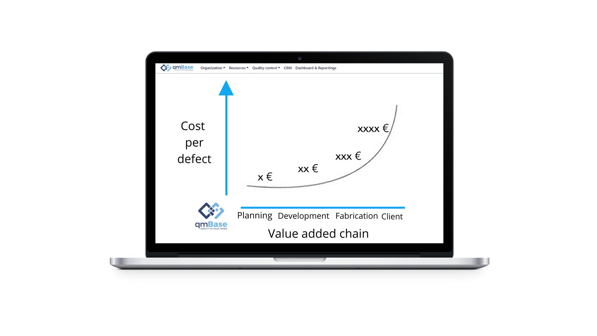 Costs per defect in relation to the course of the value added chain