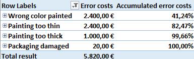 Fehlerarten geordnet nach Fehlerkosten