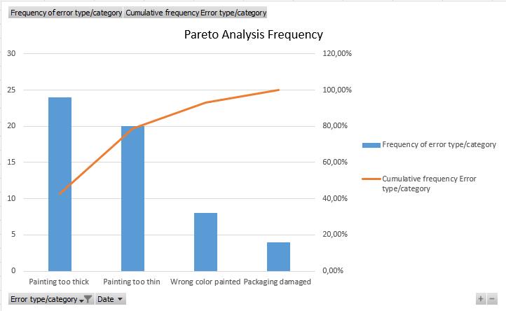 Beispiel einer Pareto-Analyse nach Häufigkeit