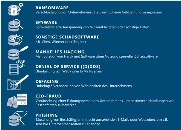 Angriffarten von Cyberkriminalität