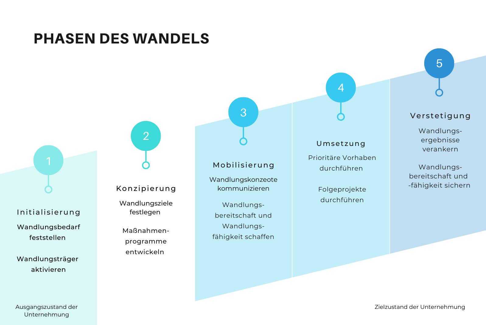 Die fünf Phasen des Wandels nach Krüger