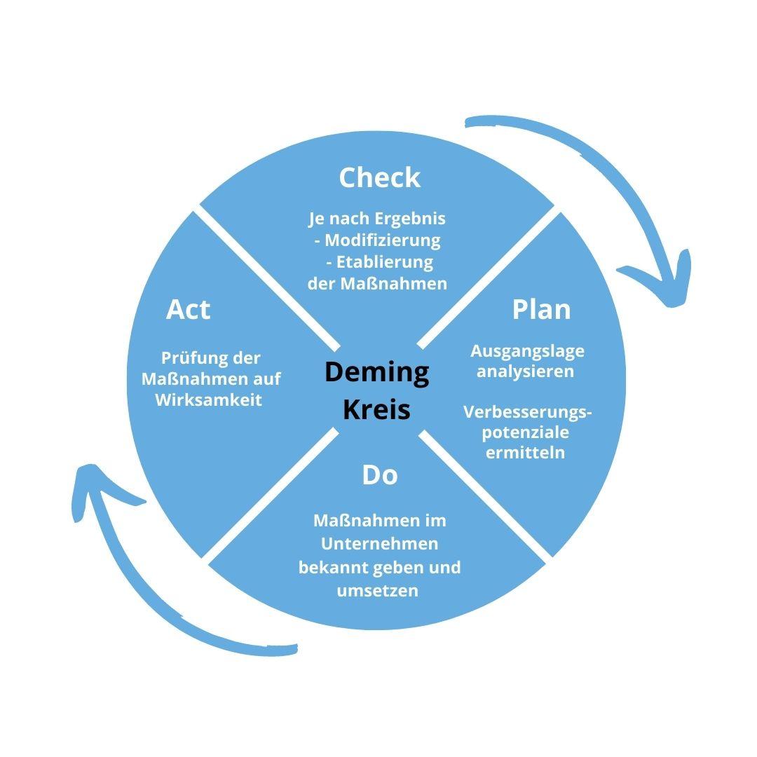 PDCA Zyklus, Demingkreis Grafik qmBase